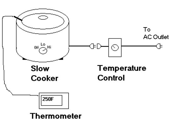 vapor baker  how to make and use a slow cooker temperature control